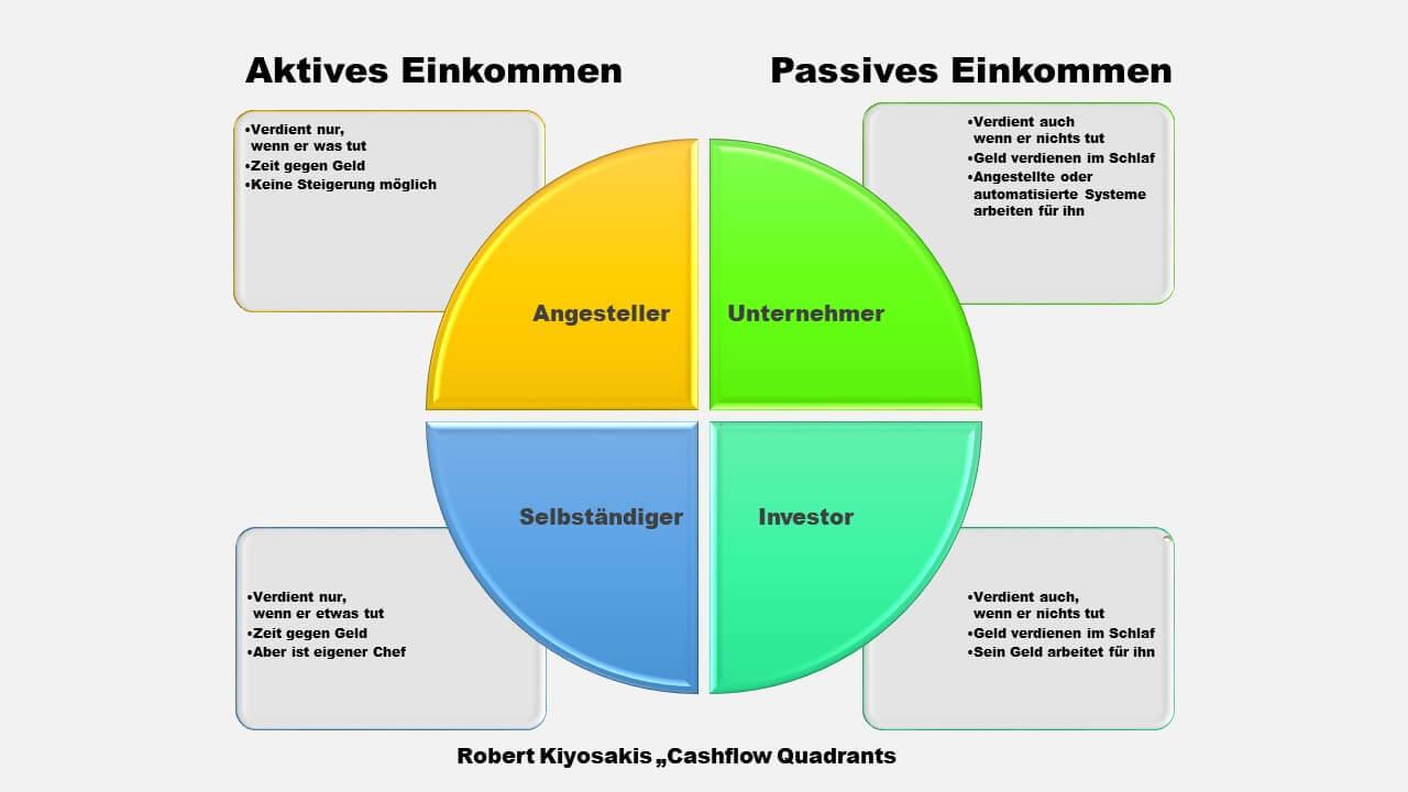 Kiyosaki Cash Flow Quadrant